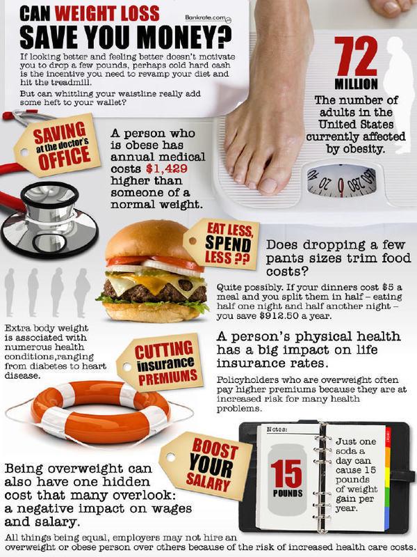 can weight loss save you money - Kan vekttap spare deg for penger?